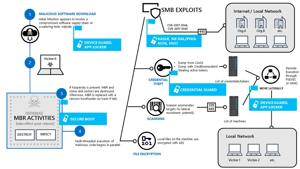 vkremez – Page 8 – Reverse Engineering, Malware Deep Insight