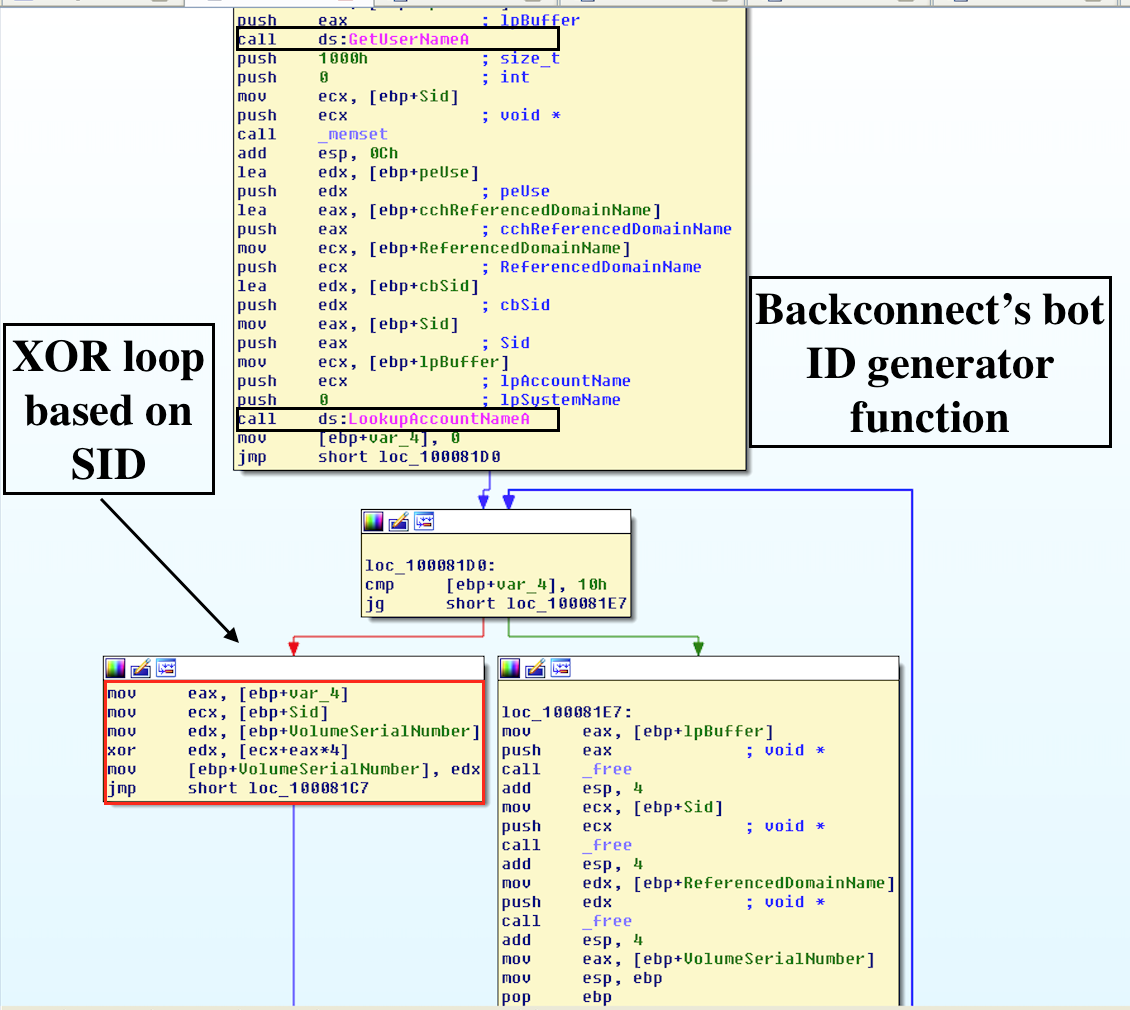 reverse engineering – Page 5 – Reverse Engineering, Malware Deep Insight