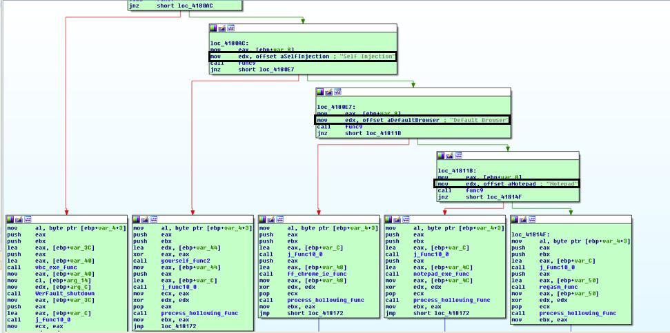 reverse engineering – Page 5 – Reverse Engineering, Malware Deep Insight