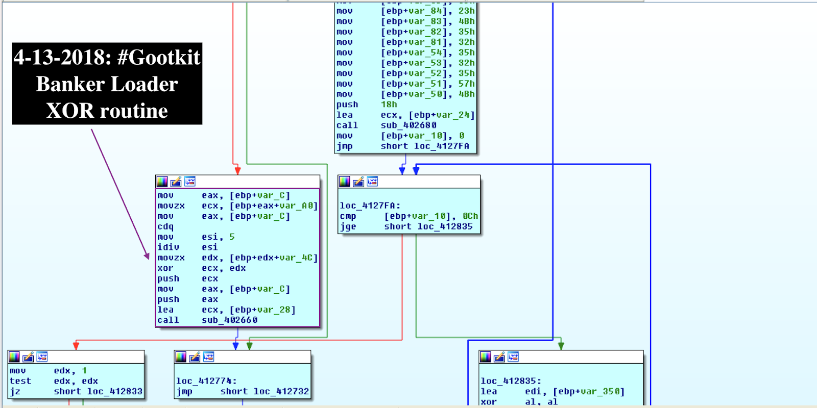 April 2018 – Reverse Engineering, Malware Deep Insight