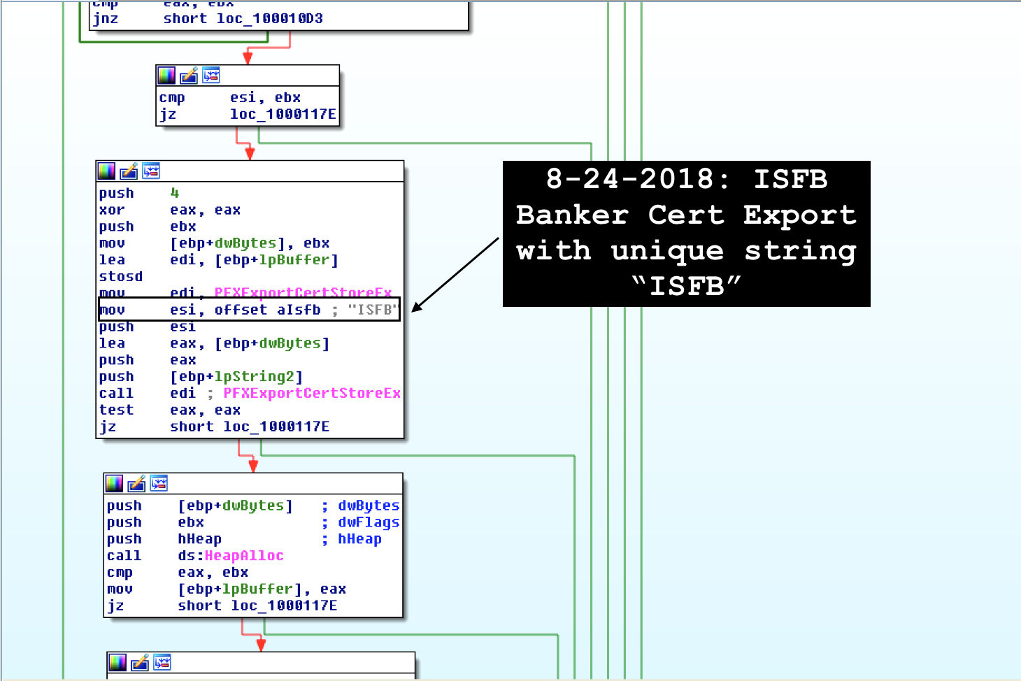 cybecriminal – Reverse Engineering, Malware Deep Insight